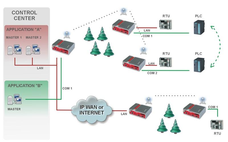 Modem RIpEX & Routeur Radio VHF/UHF pour équipements 24h/24-7j/7